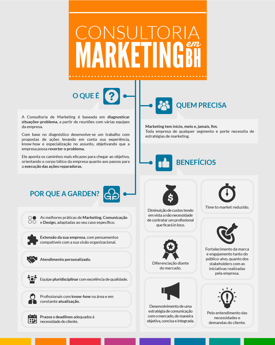 Consultoria Marketing BH